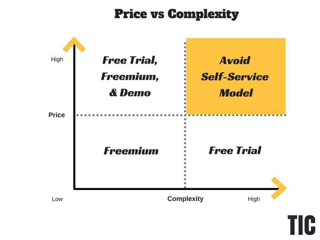 freemium-vs-free-trial