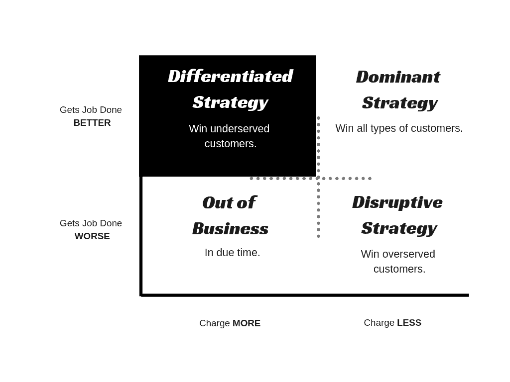 differentiated-growth-strategy