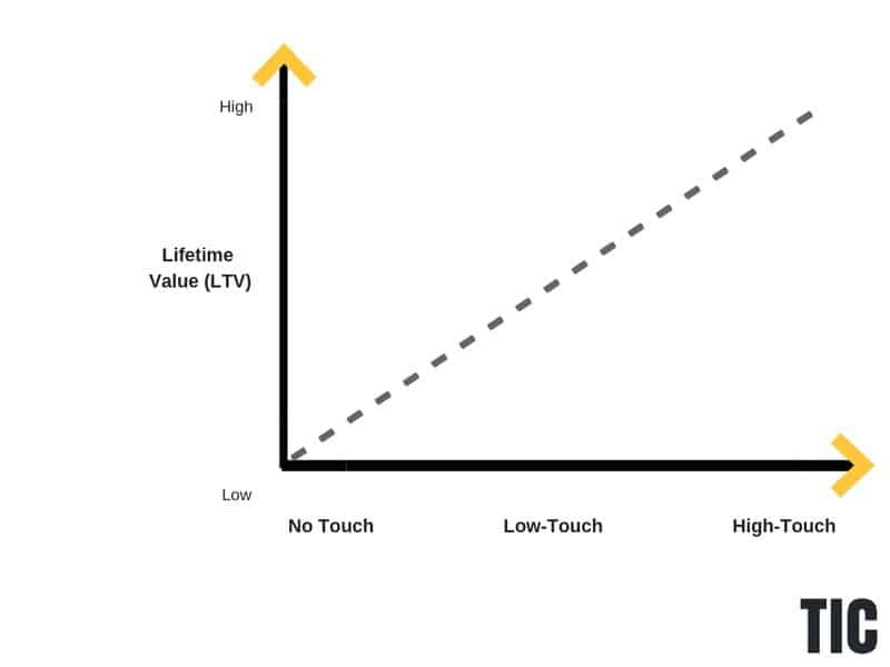 cac-vs-sales-model-graph