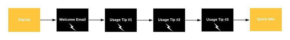 user-onboarding-sequence