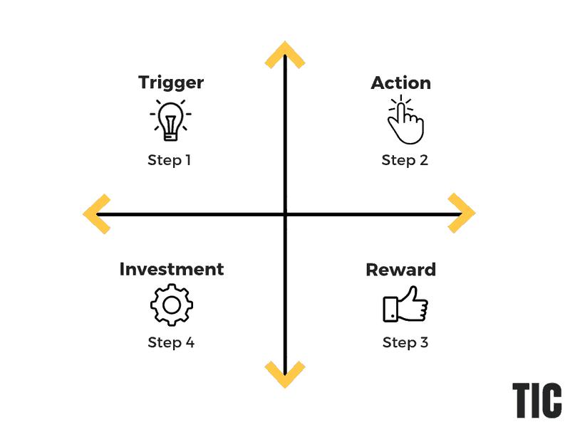 hooked-habit-loop-framework