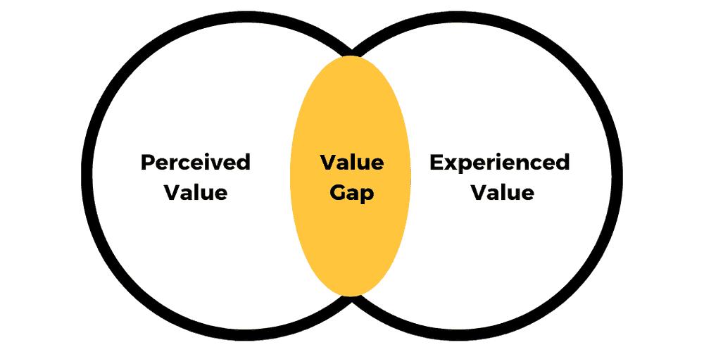 user-onboarding-value-gap