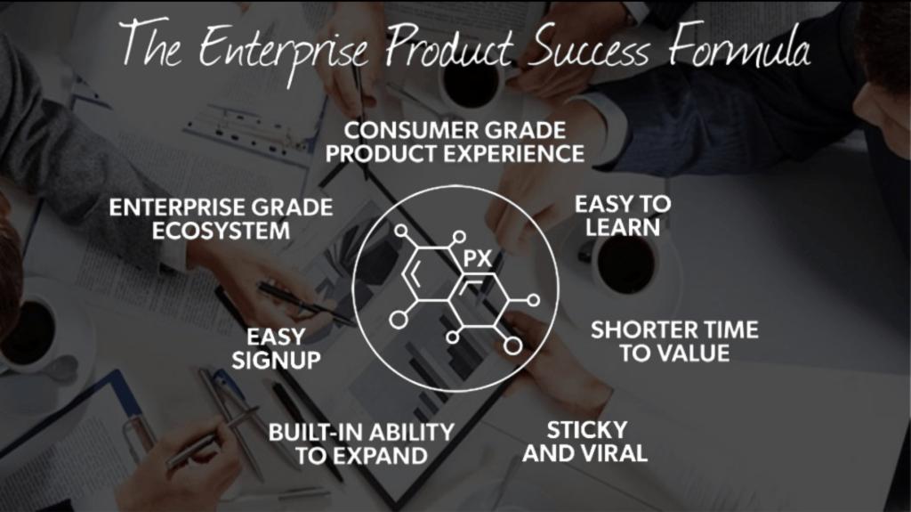 A visualization of the Enterprise Product Success Formula