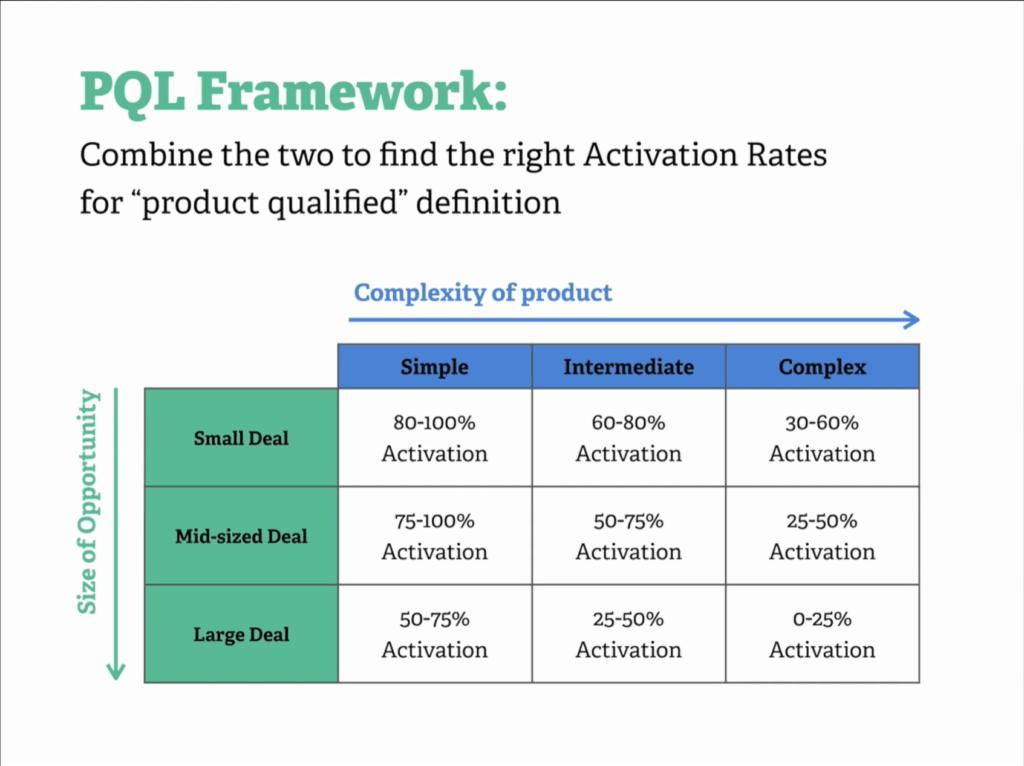 PQL Framework