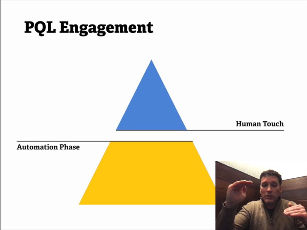 PQL Engagement