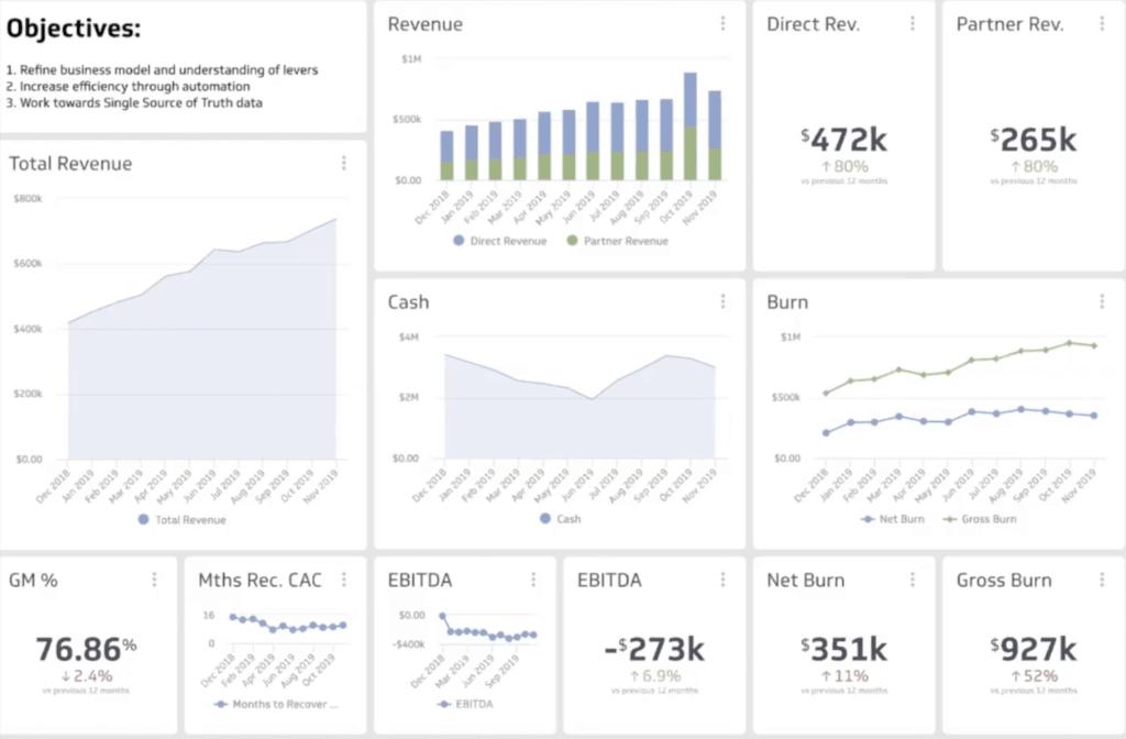 Visualized finance metrics