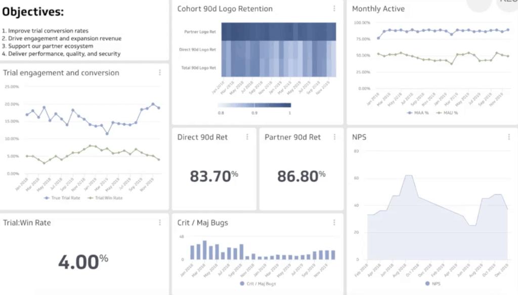 Product metric dashboard