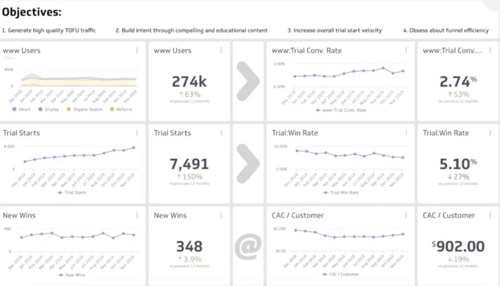 Marketing metric dashboard