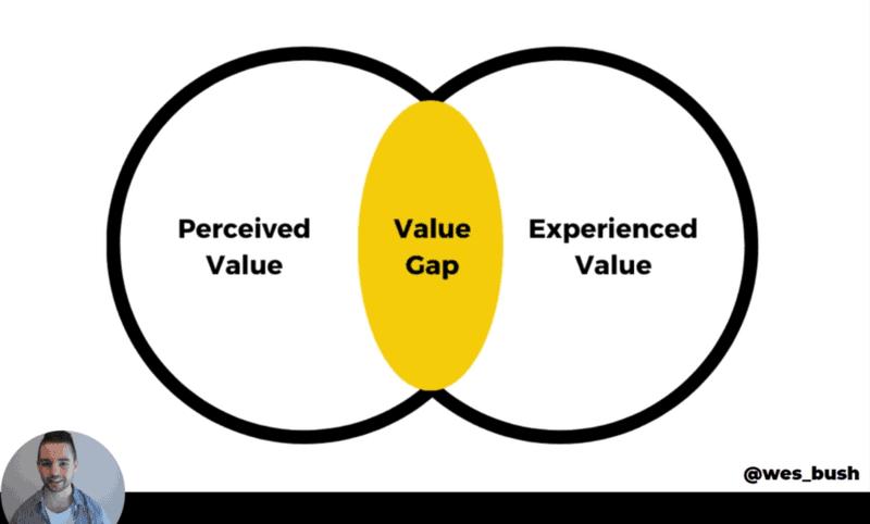 Diagram showing the Value Gap