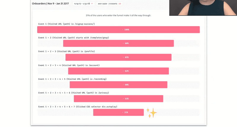 Results from FullStory's redesigned onboarding sequence