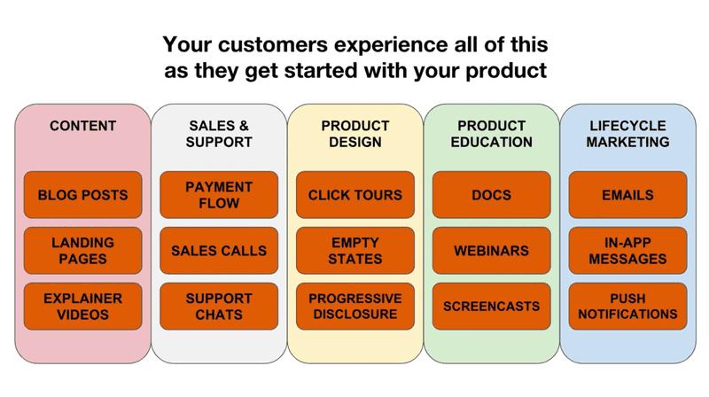 User Adoption Strategies - Customer Experiences
