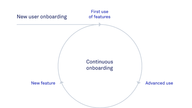 Continuous Onboarding Diagram