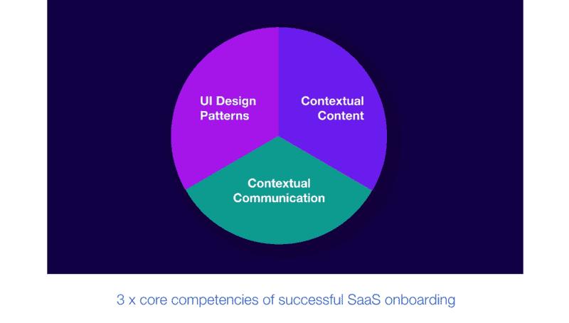 Core Competencies of Successful SaaS Onboarding