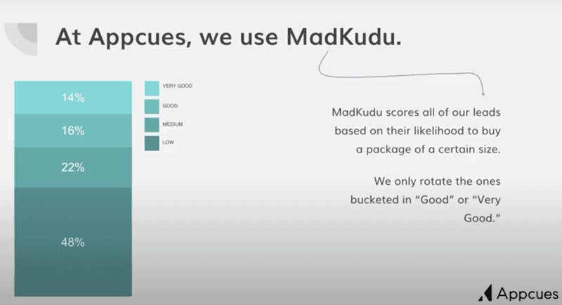 Lead scores in MadKudu