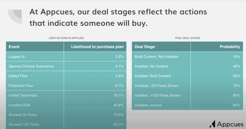 Appcues deal stages