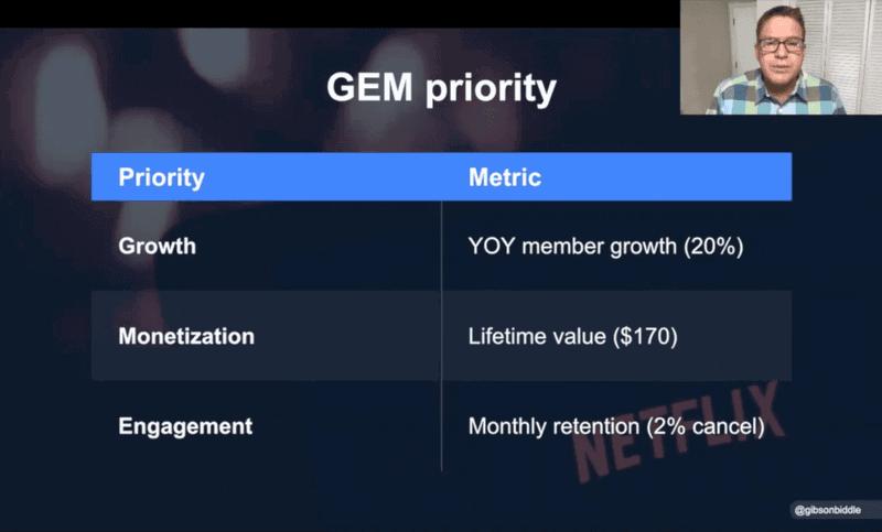 GEM priority