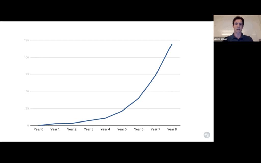 8-year growth curve