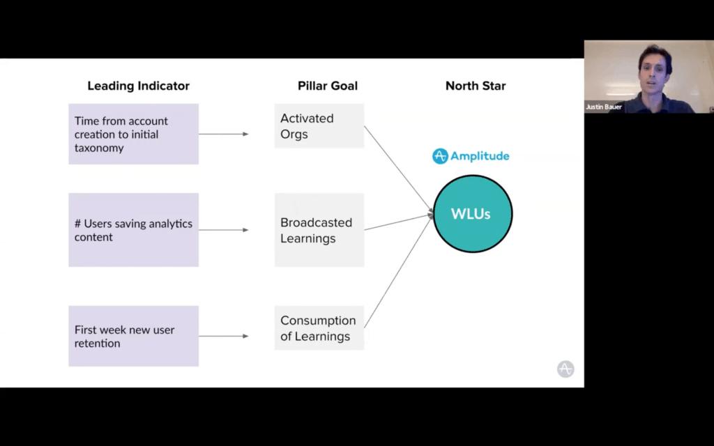 Visualization of Amplitude's Leading Indicators, Pillar Goals, and North Star