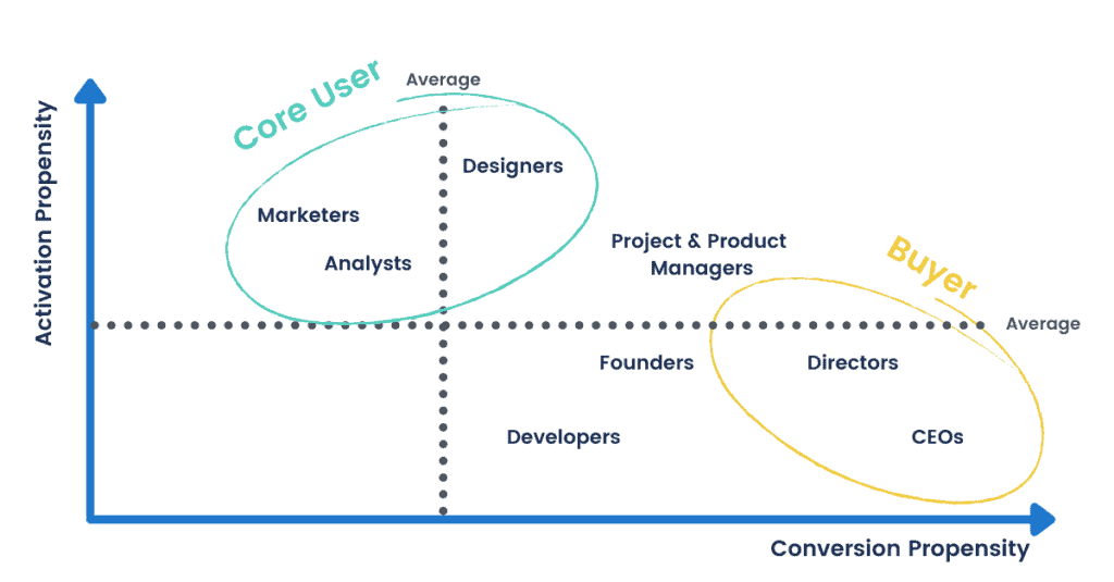 graph showing core users are more likely to activate while buyers are more likely to convert