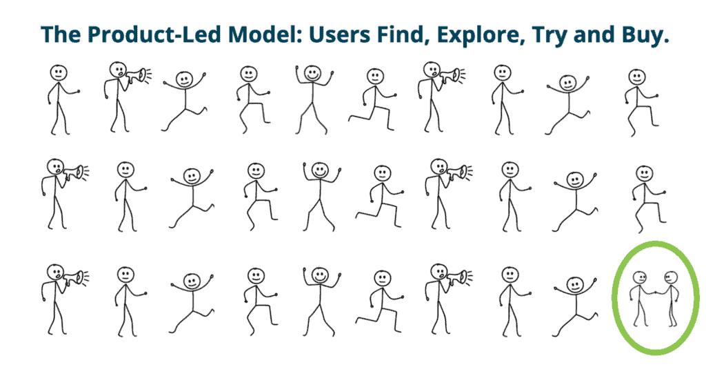 Prooduct-led model