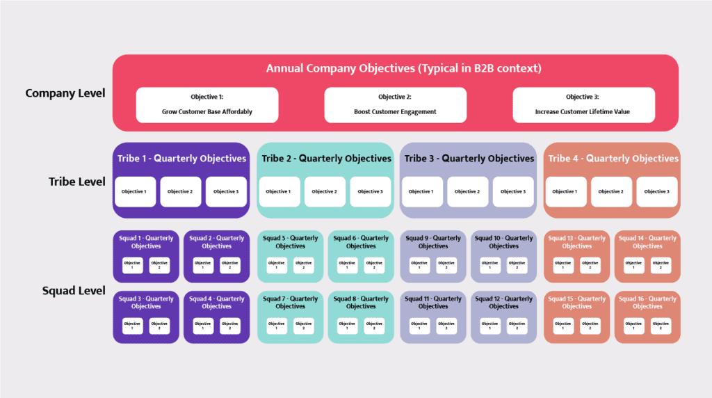 Hotjar annual company objectives tree