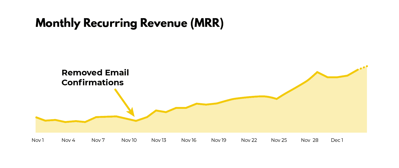Snappa Monthly Recurring Revenue graph