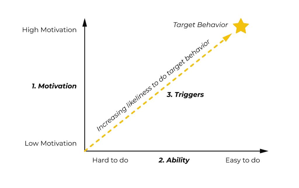 target behavior