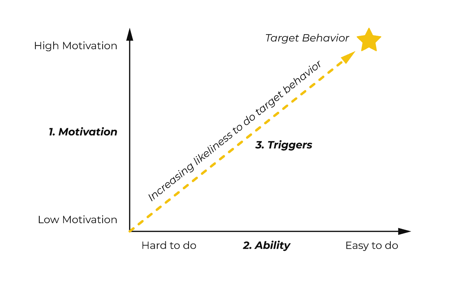 User Onboarding triggers and behavior