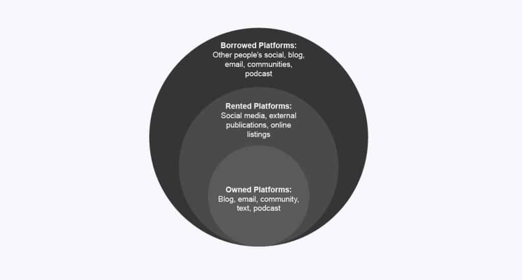 borrowed platforms, rented platforms and owned platforms