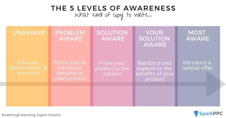 5 levels of awareness by Eugene Schwartz