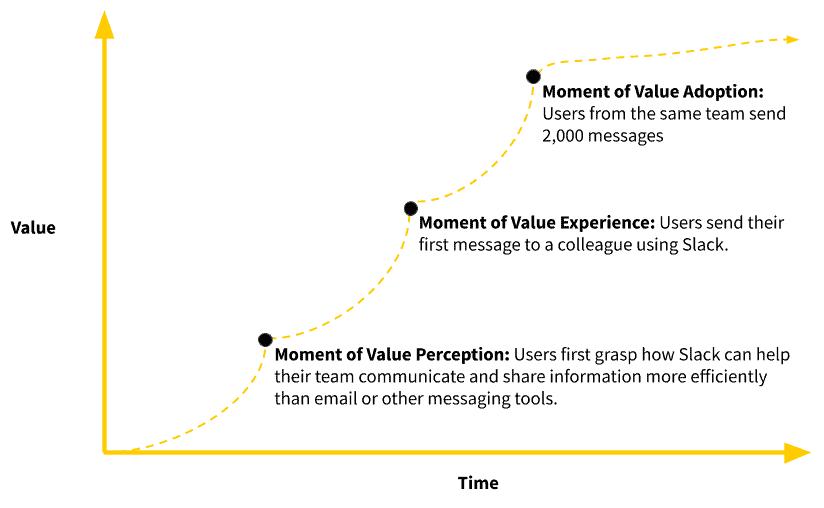 Slack value path to improve user onboarding