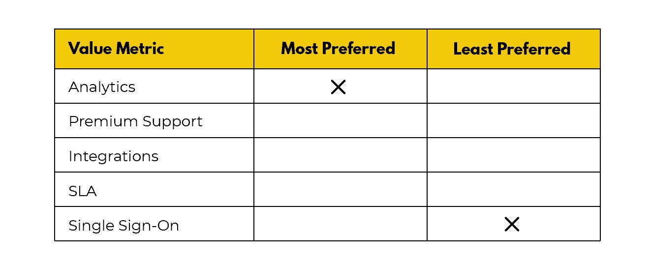 Value Metric Scratch Pad