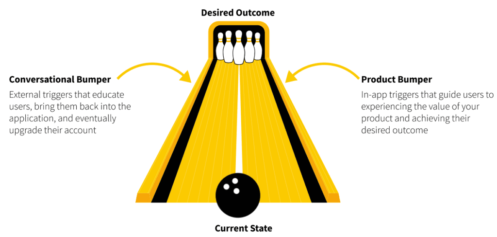 Wes Bush's Bowling Alley Framework to improve user onboarding