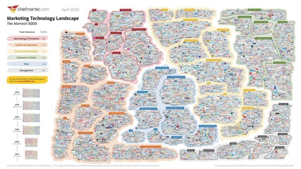 Marketing tech stack 2021