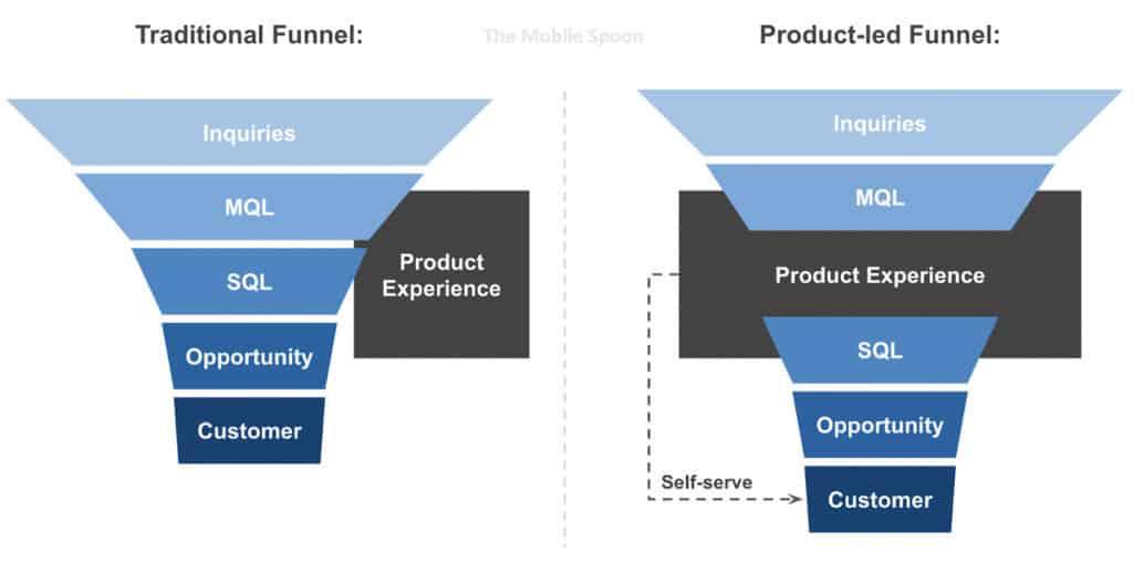 product-led vs. sales-led