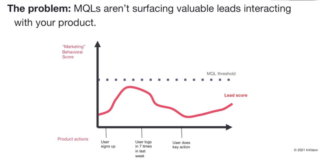 MQL threshold